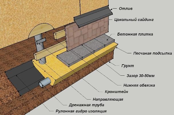 Схематичное описание облицовки цокольным сайдингом