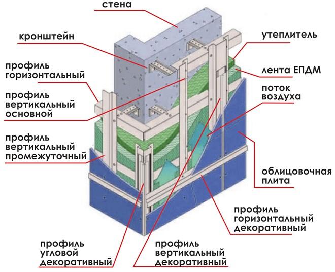Вентфасад схема