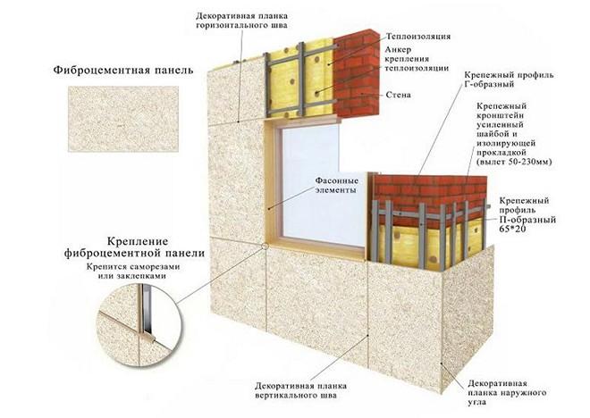 Крепление фиброцементных панелей