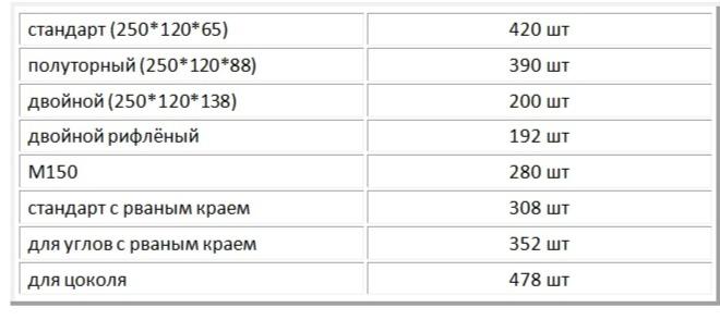 Количество кирпичных брусков