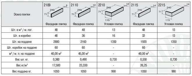 Технические характеристики клинкерной плитки