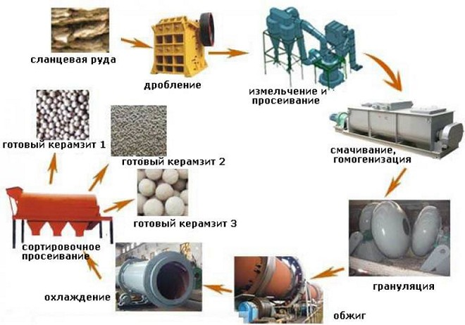 Технология производства керамзита