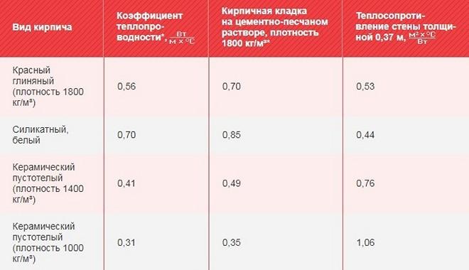 Теплопроводность для разных материалов