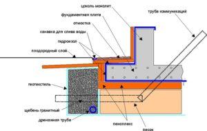 Плитный фундамент схема