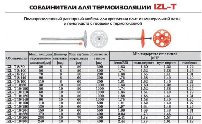 параметры дюбелей