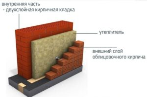 Кирпичная стена с утеплителем
