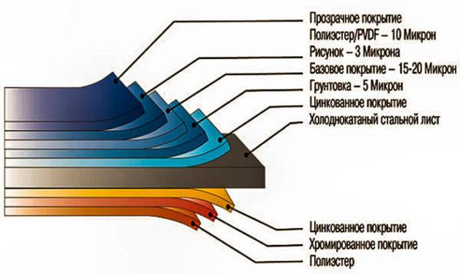 состав металлосайдинга
