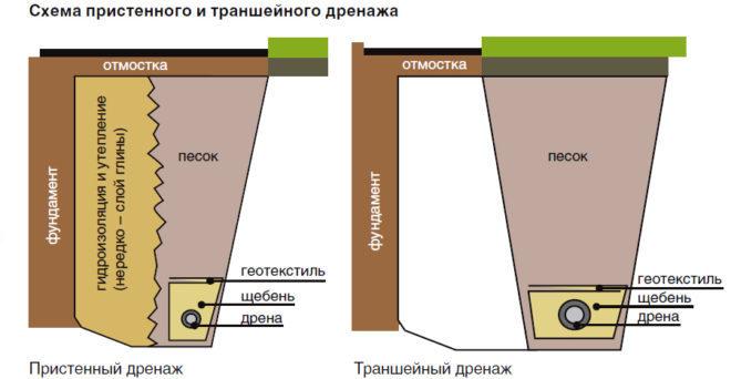 устройство дренажной системы отмостки