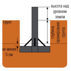 высота цоколя на уровнем земли