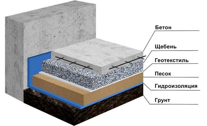 строительные материалы для отмостки
