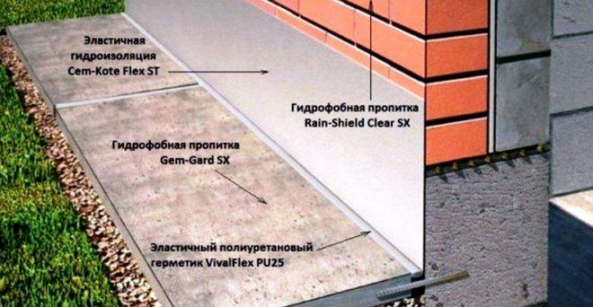 схема гидроизоляции отмостки