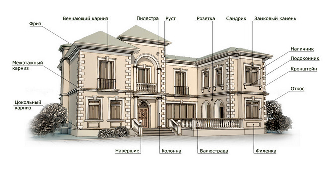 виды фасадного декора