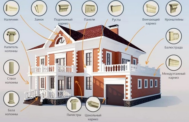 виды архитектурных элементов