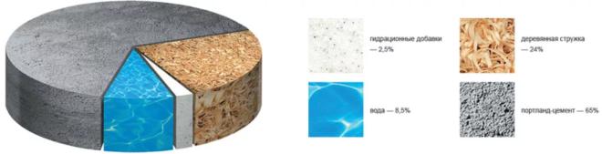 структура цсп плиты