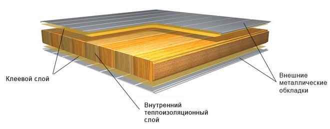 состав сэндвич панелей